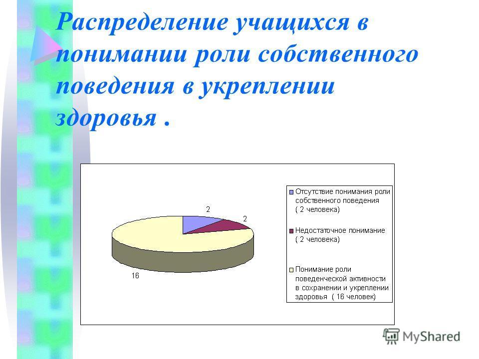 Распределение учащихся четвертого класса по степени напряжения адаптации в начале (А) и конце (В) учебного года. А В