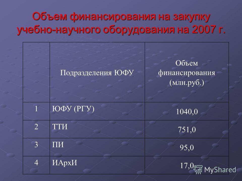 Объем финансирования на закупку учебно-научного оборудования на 2007 г. Подразделения ЮФУ Объем финансирования (млн.руб.) 1ЮФУ (РГУ) 1040,0 2ТТИ 751,0 3ПИ 95,0 4ИАрхИ 17,0