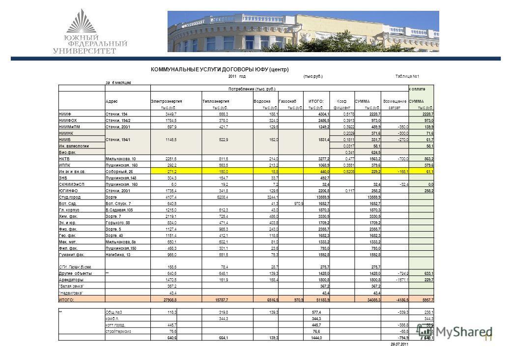 11 КОММУНАЛЬНЫЕ УСЛУГИ ДОГОВОРЫ ЮФУ (центр) 2011 год(тыс.руб.)Таблица 1 за 6 месяцев Потребление (тыс. руб.) к оплате АдресЭлектроэнергияТеплоэнергияВодоснаГазоснабИТОГО:КоэфСУММАВозмещениеСУММА тыс.руб. фициенттыс.руб.затраттыс.руб. НИИФСтачки. 1943