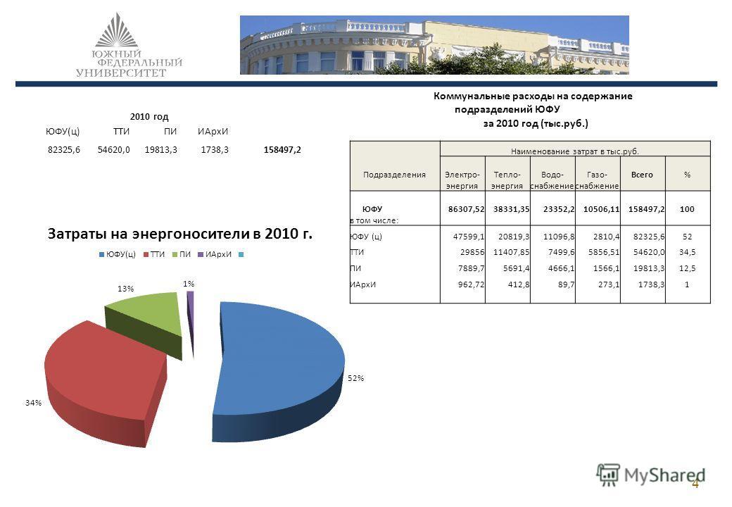 4 Коммунальные расходы на содержание подразделений ЮФУ за 2010 год (тыс.руб.) Наименование затрат в тыс.руб. ПодразделенияЭлектро-Тепло-Водо-Газо-Всего% энергия снабжение ЮФУ 86307,5238331,3523352,210506,11158497,2100 в том числе: ЮФУ (ц) 47599,12081