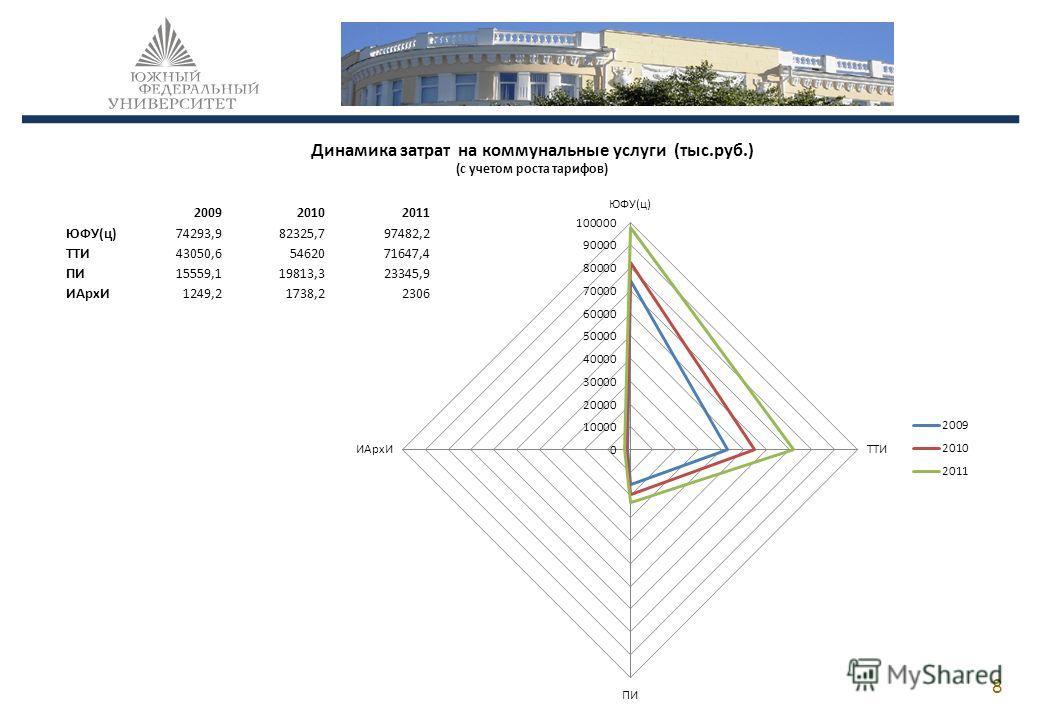 200920102011 ЮФУ(ц)74293,982325,797482,2 ТТИ43050,65462071647,4 ПИ15559,119813,323345,9 ИАрхИ1249,21738,22306 8 Динамика затрат на коммунальные услуги (тыс.руб.) (с учетом роста тарифов)
