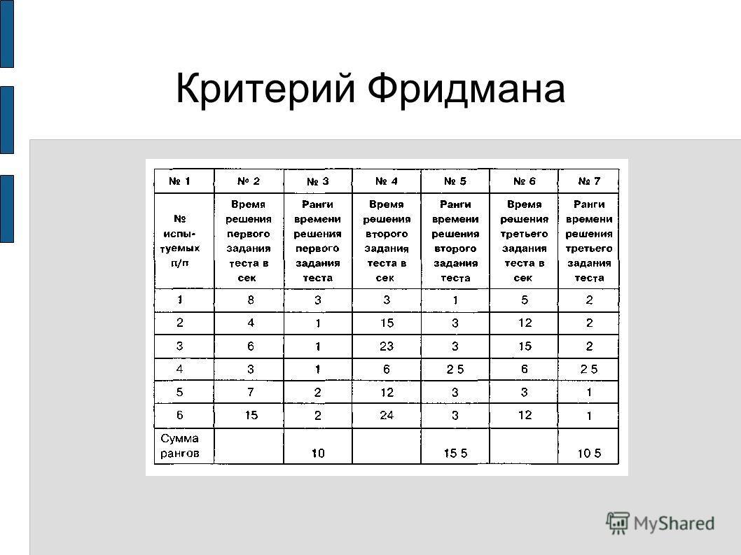 Критерий Фридмана