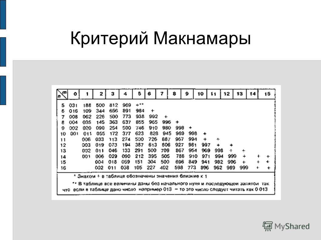 Критерий Макнамары