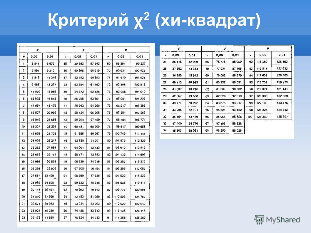 Критерий χ 2 (хи-квадрат)