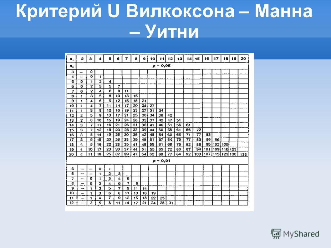 Критерий U Вилкоксона – Манна – Уитни