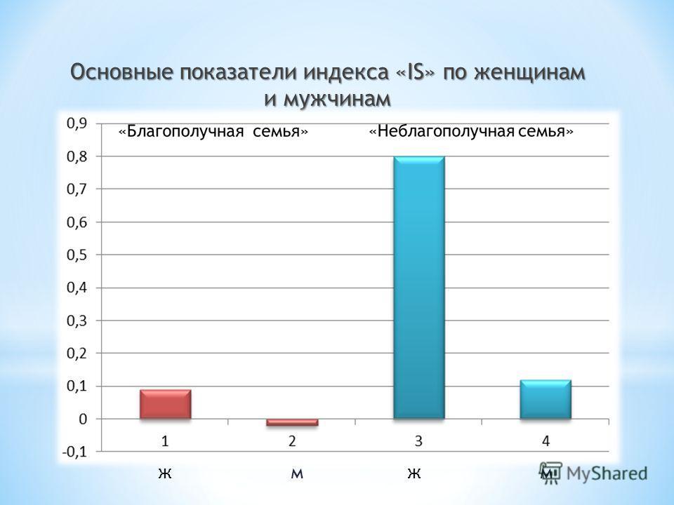 Основные показатели индекса «IS» по женщинам и мужчинам ммжж