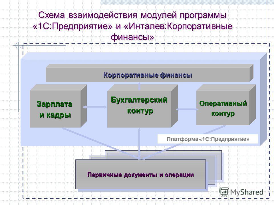 Схема взаимодействия модулей программы «1С:Предприятие» и «Инталев:Корпоративные финансы» Зарплата и кадры Бухгалтерский контур контурОперативныйконтур Корпоративные финансы Первичные документы и операции Платформа «1С:Предприятие»