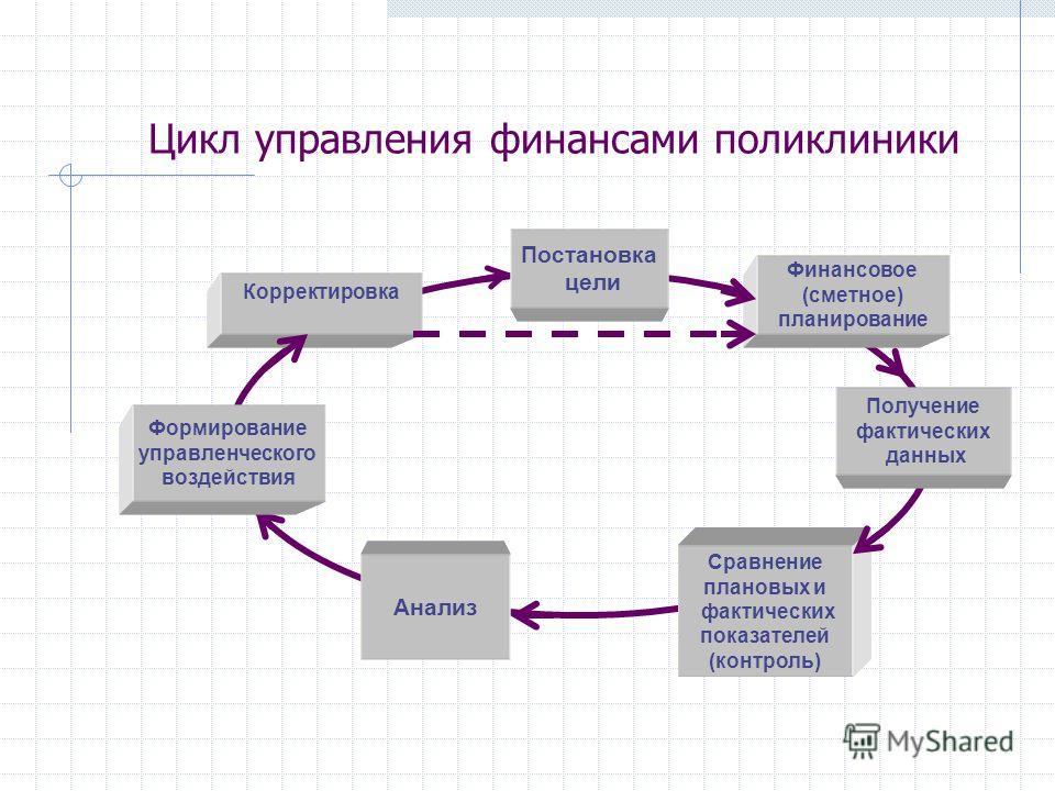 Цикл управления финансами поликлиники Финансовое (сметное) планирование Получение фактических данных Сравнение плановых и фактических показателей (контроль) Корректировка Постановка цели Анализ Формирование управленческого воздействия