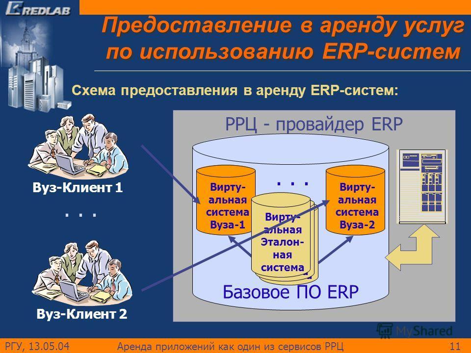 РГУ, 13.05.04Аренда приложений как один из сервисов РРЦ11 Предоставление в аренду услуг по использованию ERP-систем Схема предоставления в аренду ERP-систем:... РРЦ - провайдер ERP Базовое ПО ERP Вирту- альная Эталон- ная система Вирту- альная систем