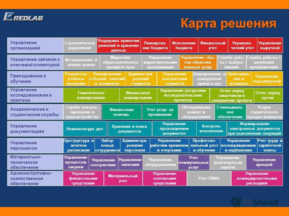 Карта решения Управление организацией Управление связями с ключевой клиентурой Преподавание и обучение Управление исследованиями и грантами Академические и студенческие службы Управление документацией Управление персоналом Материально- техническое об