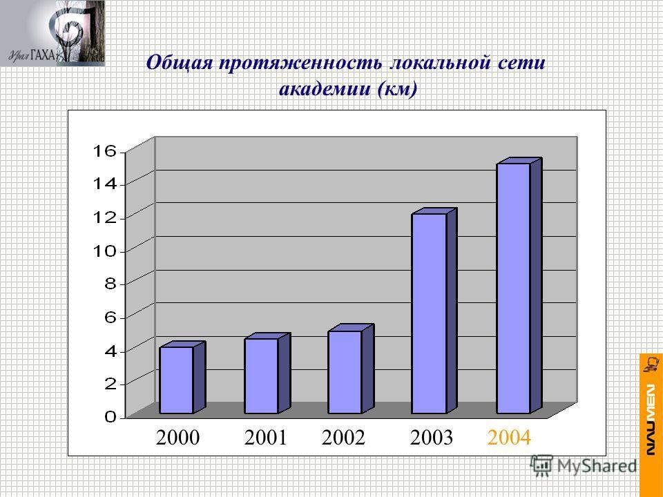 2000 2001 2002 2003 2004 Общая протяженность локальной сети академии (км)