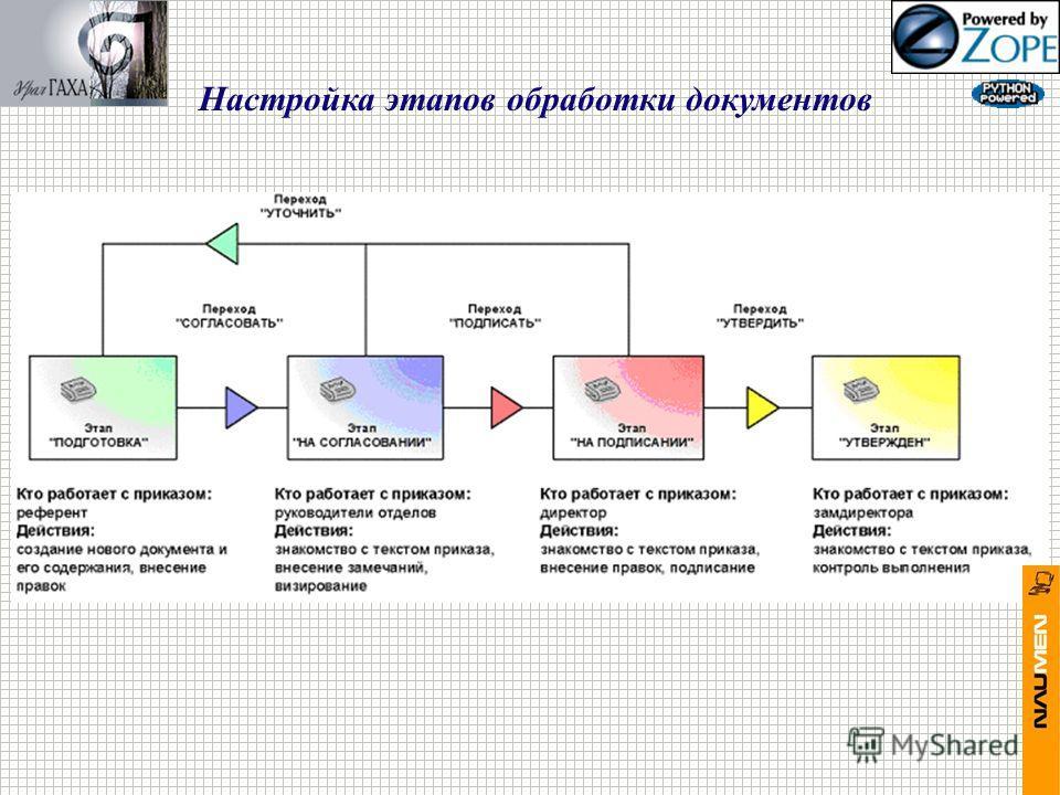 Настройка этапов обработки документов