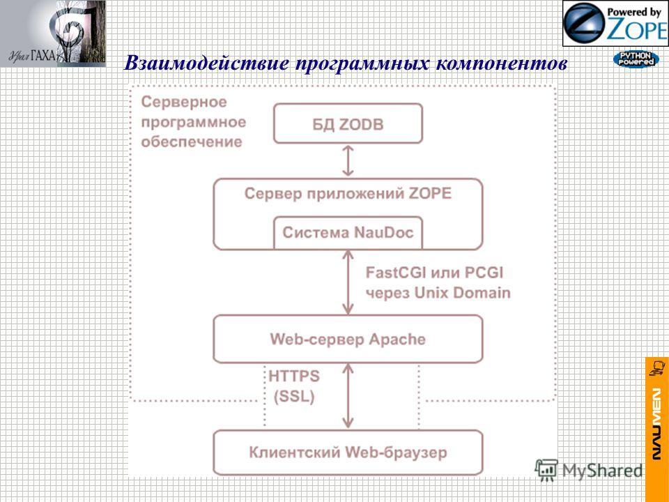 Взаимодействие программных компонентов