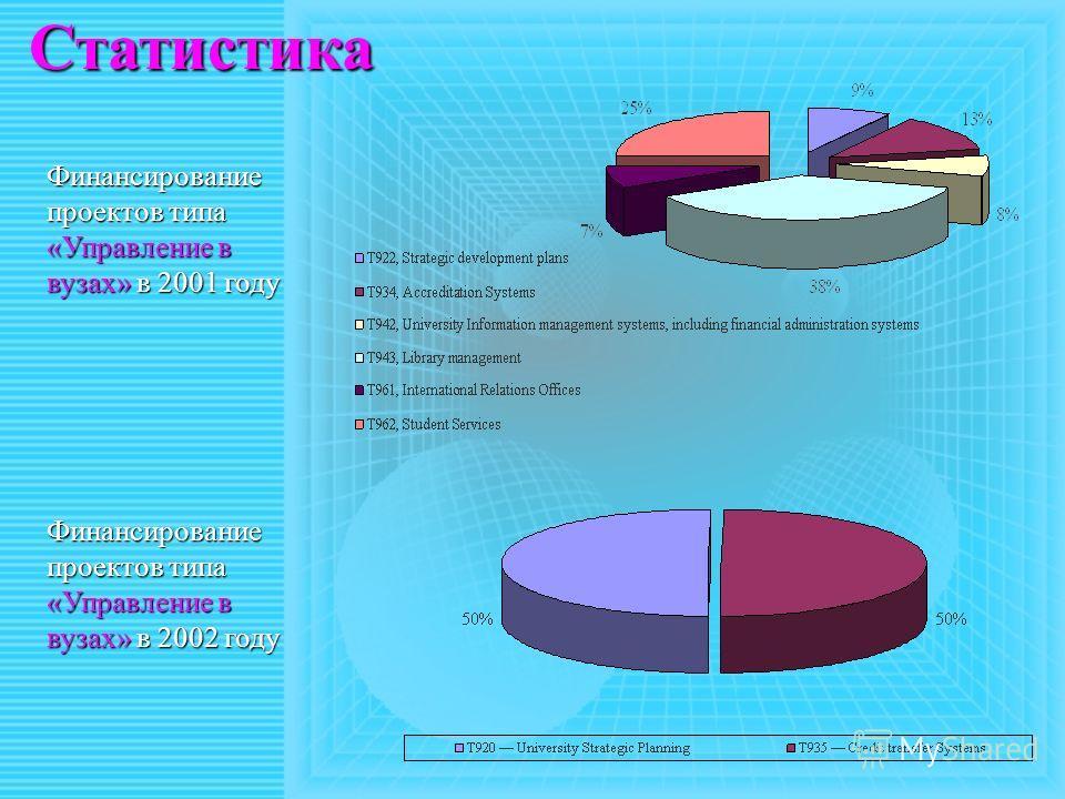 Статистика Финансирование проектов типа «Управление в вузах» в 2001 году Финансирование проектов типа «Управление в вузах» в 2002 году