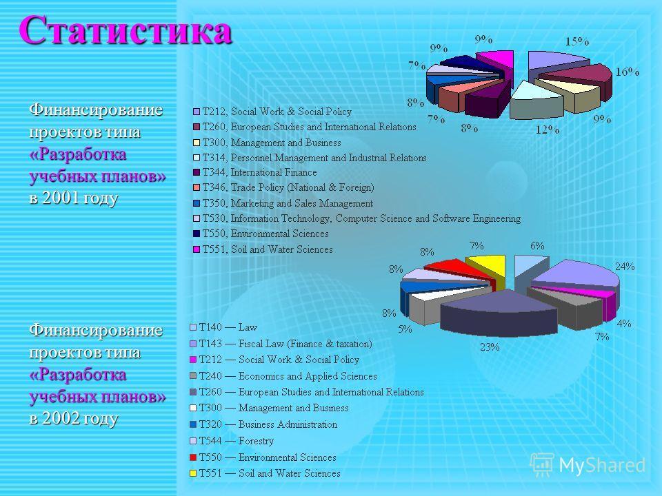 Статистика Финансирование проектов типа «Разработка учебных планов» в 2001 году Финансирование проектов типа «Разработка учебных планов» в 2002 году