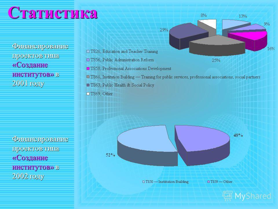 Статистика Финансирование проектов типа «Создание институтов» в 2001 году Финансирование проектов типа «Создание институтов» в 2002 году