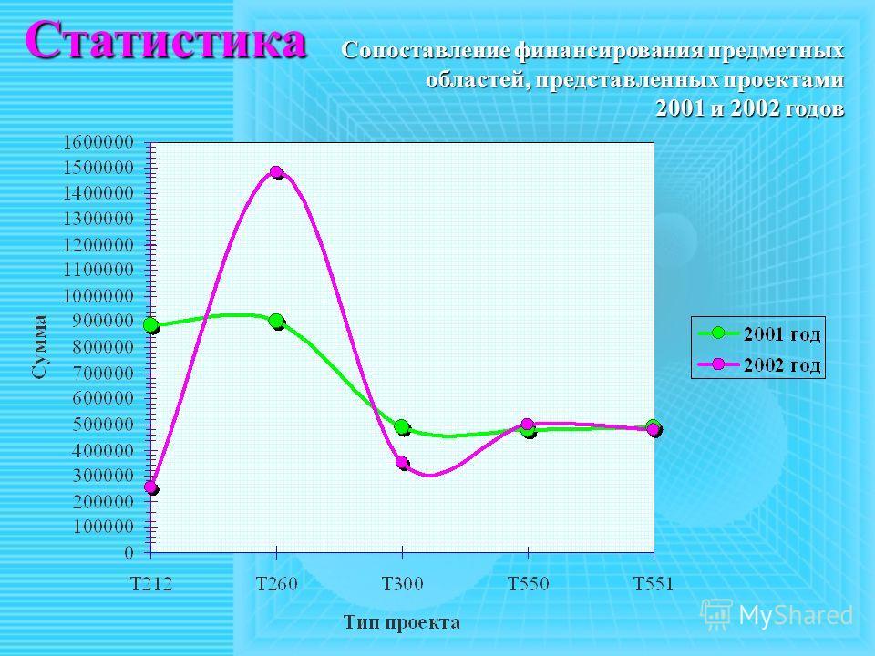 Статистика Сопоставление финансирования предметных областей, представленных проектами 2001 и 2002 годов