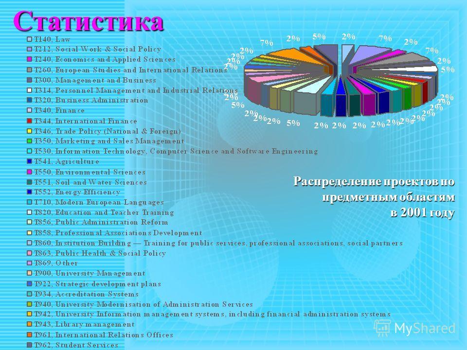 Статистика Распределение проектов по предметным областям в 2001 году