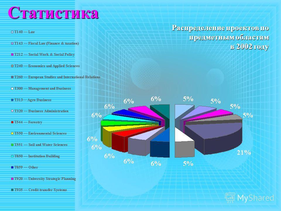 Статистика Распределение проектов по предметным областям в 2002 году