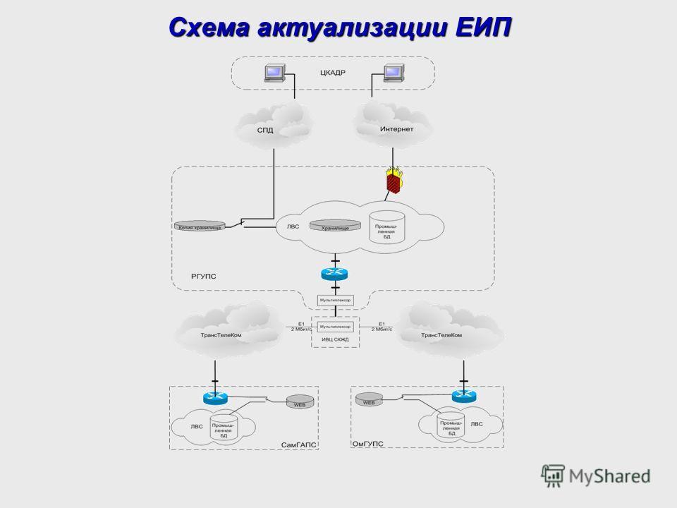 Схема актуализации ЕИП