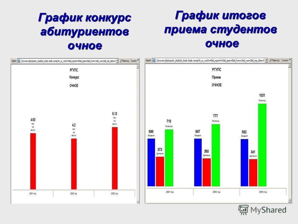 График конкурс абитуриентов очное График итогов приема студентов очное