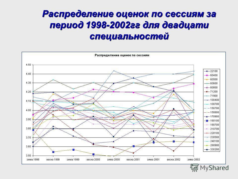 Распределение оценок по сессиям за период 1998-2002гг для двадцати специальностей