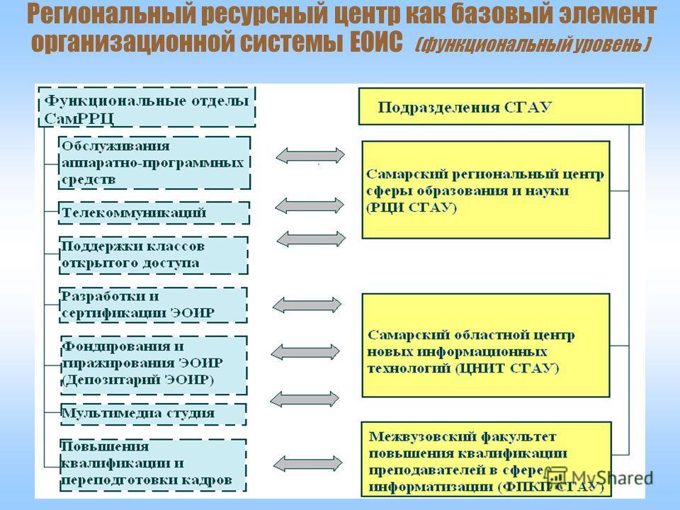 Компоненты ЕОИС Самарской области 6 Региональный ресурсный центр как базовый элемент организационной системы ЕОИС (функциональный уровень )