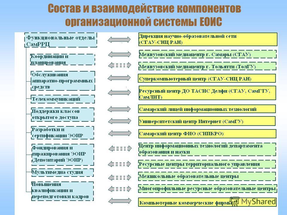 Компоненты ЕОИС Самарской области 7 Состав и взаимодействие компонентов организационной системы ЕОИС