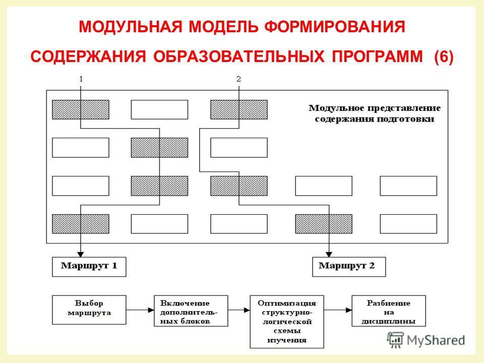 МОДУЛЬНАЯ МОДЕЛЬ ФОРМИРОВАНИЯ СОДЕРЖАНИЯ ОБРАЗОВАТЕЛЬНЫХ ПРОГРАММ (1)