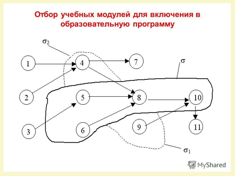 МОДУЛЬНАЯ МОДЕЛЬ ФОРМИРОВАНИЯ СОДЕРЖАНИЯ ОБРАЗОВАТЕЛЬНЫХ ПРОГРАММ (6)