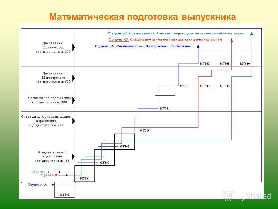 Отбор учебных модулей для включения в образовательную программу