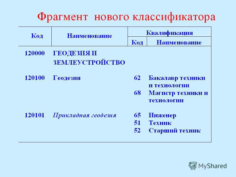 Математическая подготовка выпускника