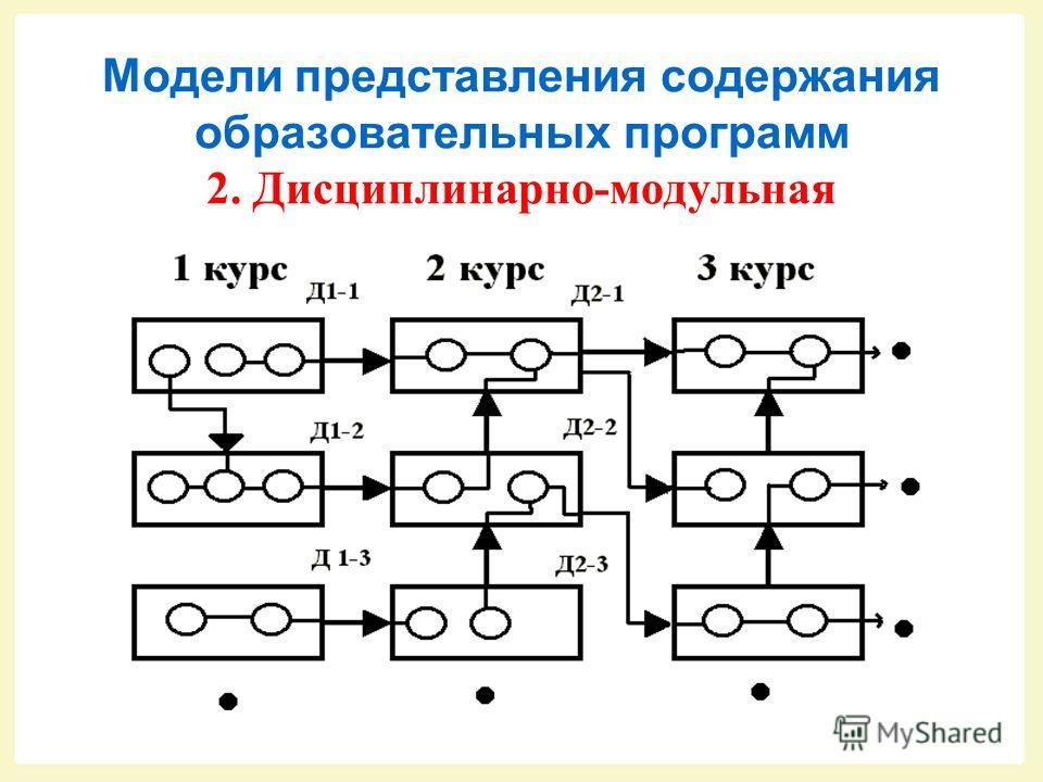 Модели представления содержания образовательных программ 1. Дисциплинарная