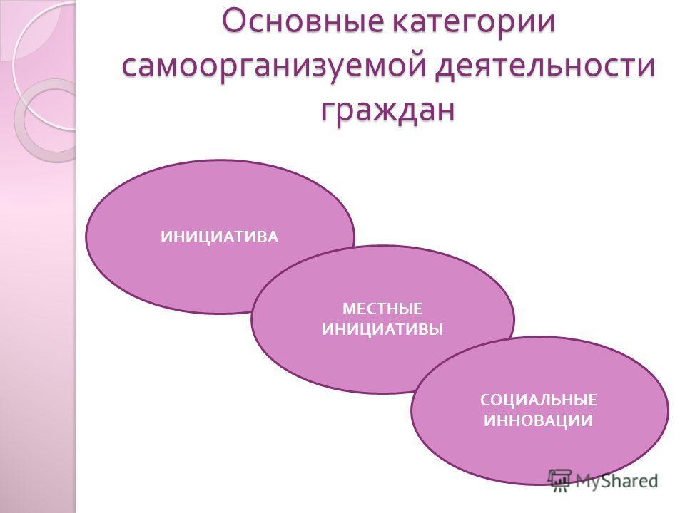 Основные категории самоорганизуемой деятельности граждан ИНИЦИАТИВА МЕСТНЫЕ ИНИЦИАТИВЫ СОЦИАЛЬНЫЕ ИННОВАЦИИ