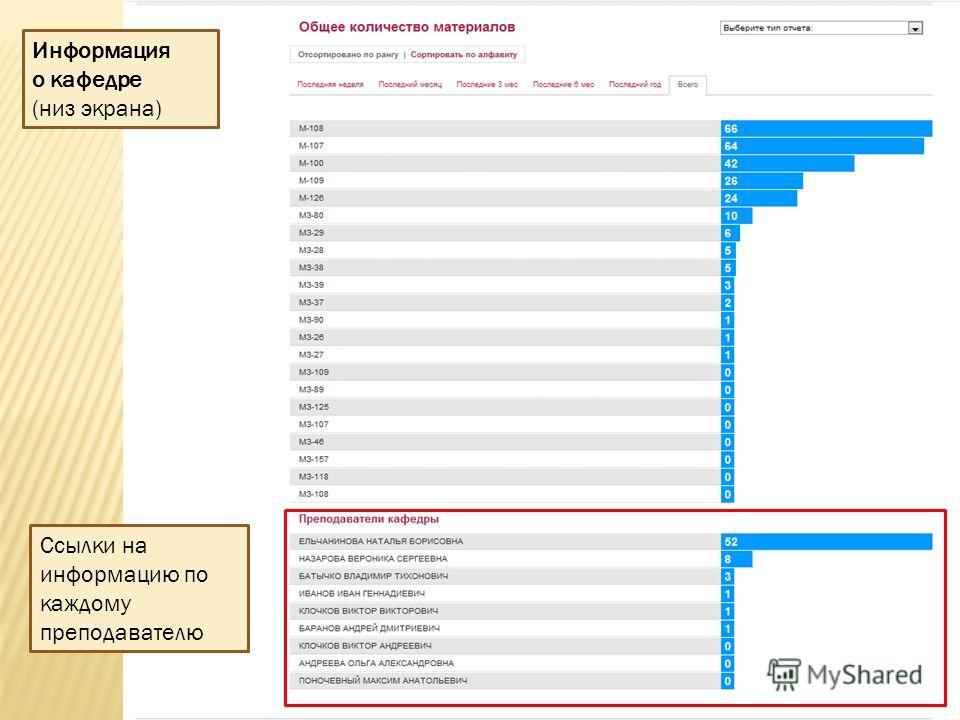 Ссылки на информацию по каждому преподавателю Информация о кафедре (низ экрана)
