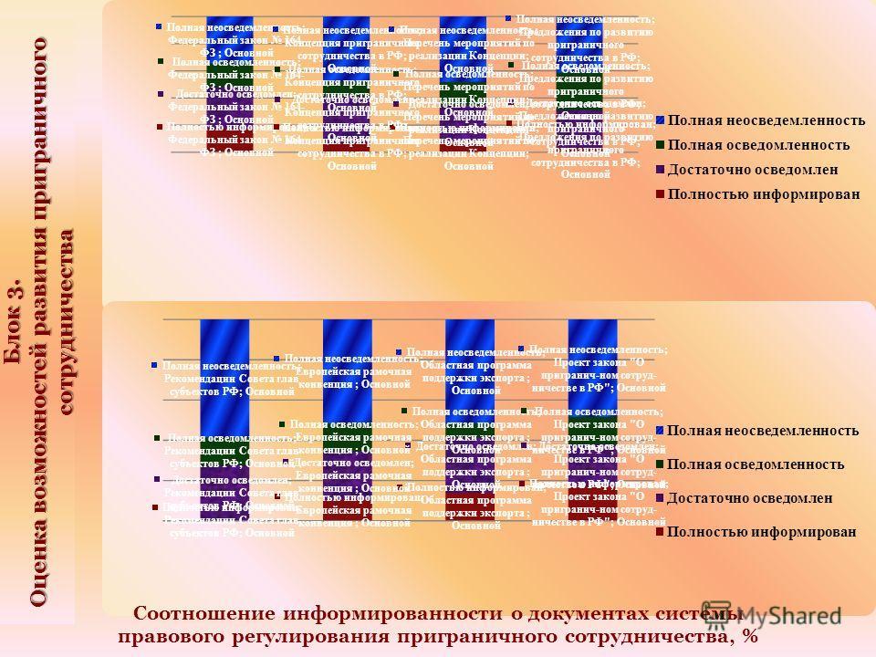 Блок 3. Оценка возможностей развития приграничного сотрудничества Соотношение информированности о документах системы правового регулирования приграничного сотрудничества, %