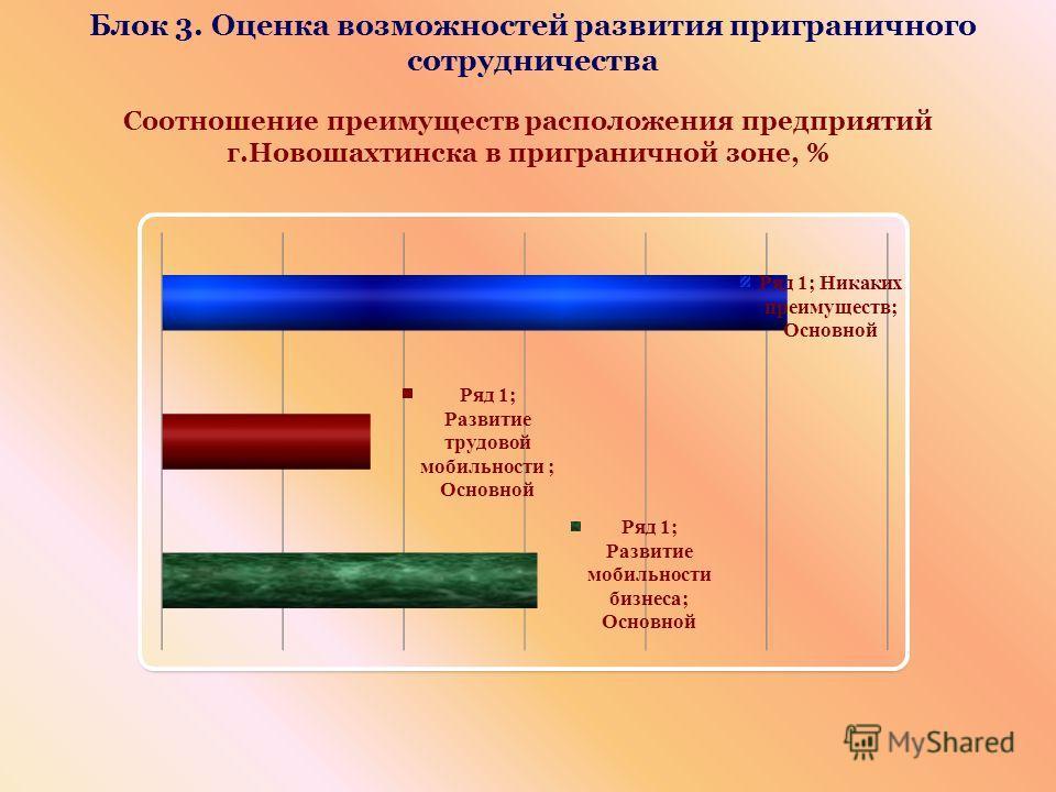 Блок 3. Оценка возможностей развития приграничного сотрудничества Соотношение преимуществ расположения предприятий г.Новошахтинска в приграничной зоне, %
