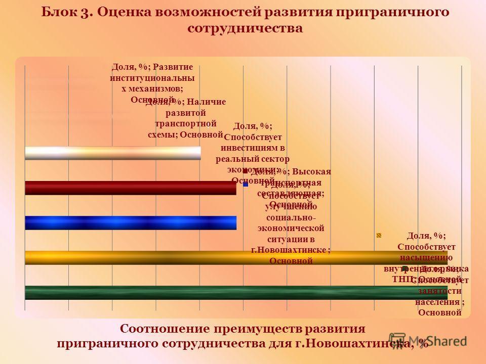 Блок 3. Оценка возможностей развития приграничного сотрудничества Соотношение преимуществ развития приграничного сотрудничества для г.Новошахтинска, %