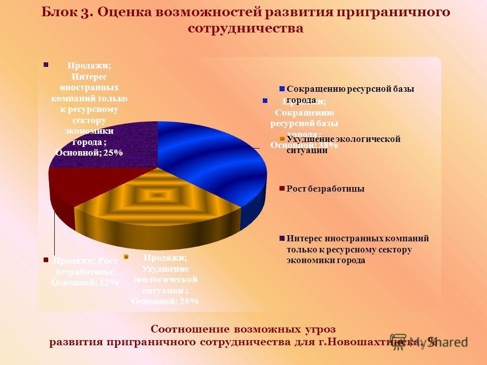 Блок 3. Оценка возможностей развития приграничного сотрудничества Соотношение возможных угроз развития приграничного сотрудничества для г.Новошахтинска, %
