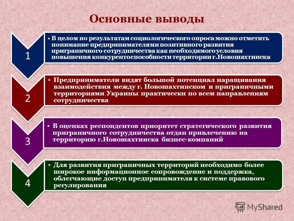 Основные выводы 1 В целом по результатам социологического опроса можно отметить понимание предпринимателями позитивного развития приграничного сотрудничества как необходимого условия повышения конкурентоспособности территории г.Новошахтинска 2 Предпр