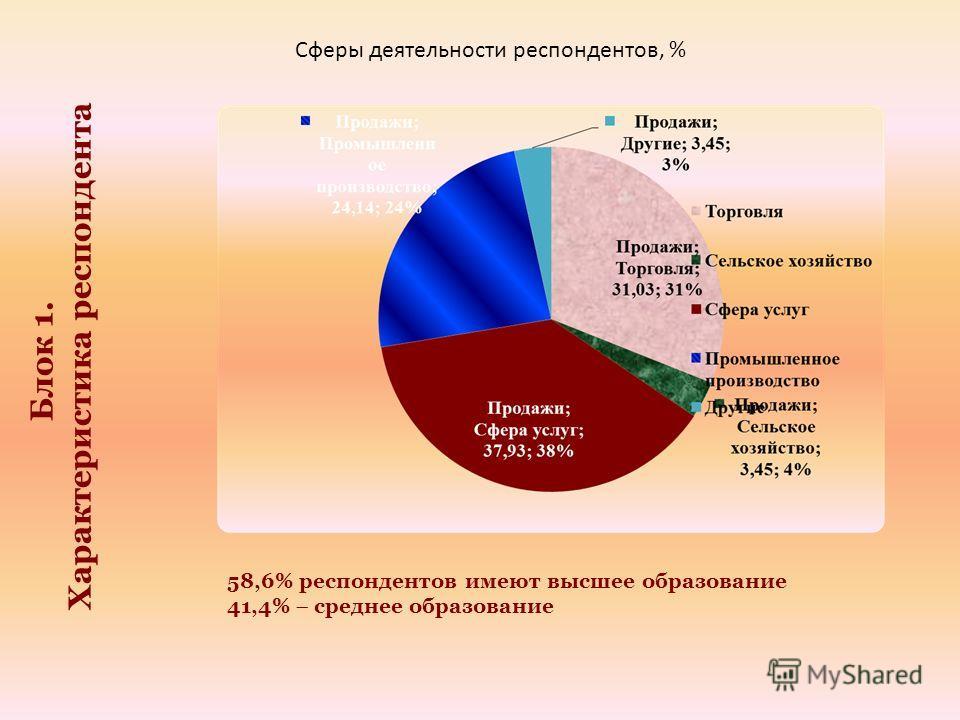 Блок 1. Характеристика респондента Сферы деятельности респондентов, % 58,6% респондентов имеют высшее образование 41,4% среднее образование