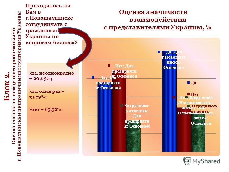 Приходилось ли Вам в г.Новошахтинске сотрудничать с гражданами Украины по вопросам бизнеса? Оценка значимости взаимодействия с представителями Украины, % да, неоднократно – 20,69%; да, один раз – 13,79%; нет – 65,52%. Блок 2. Оценка контактов между п