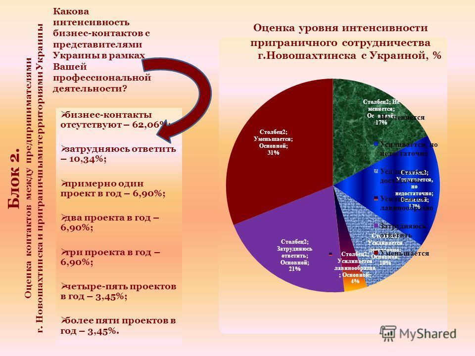 Какова интенсивность бизнес-контактов с представителями Украины в рамках Вашей профессиональной деятельности? бизнес-контакты отсутствуют – 62,06%; затрудняюсь ответить – 10,34%; примерно один проект в год – 6,90%; два проекта в год – 6,90%; три прое