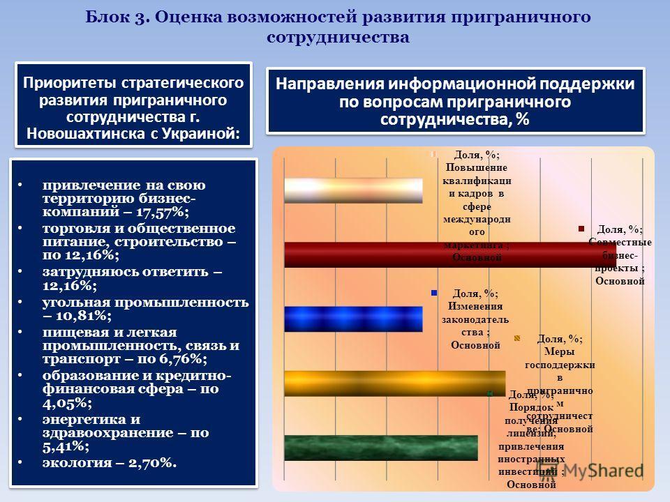 Блок 3. Оценка возможностей развития приграничного сотрудничества Приоритеты стратегического развития приграничного сотрудничества г. Новошахтинска с Украиной: Направления информационной поддержки по вопросам приграничного сотрудничества, %