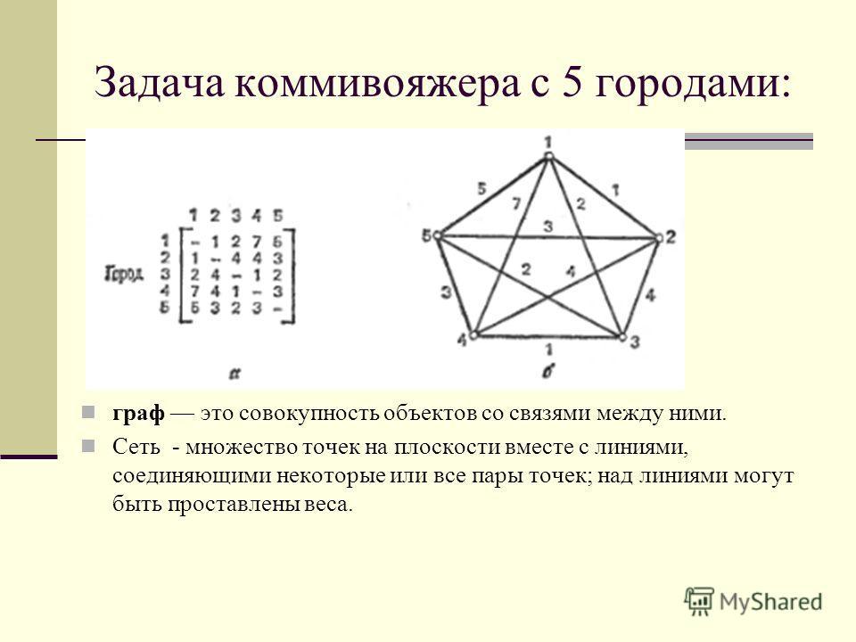 Задача коммивояжера с 5 городами: граф это совокупность объектов со связями между ними. Сеть - множество точек на плоскости вместе с линиями, соединяющими некоторые или все пары точек; над линиями могут быть проставлены веса.