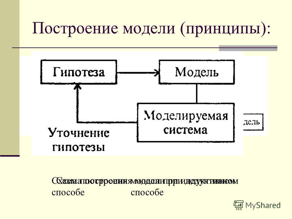 Построение модели (принципы): дедуктивный (от общего к частному) индуктивный (от частного к общему). Схема построения модели при дедуктивном способе Схема построения модели при индуктивном способе