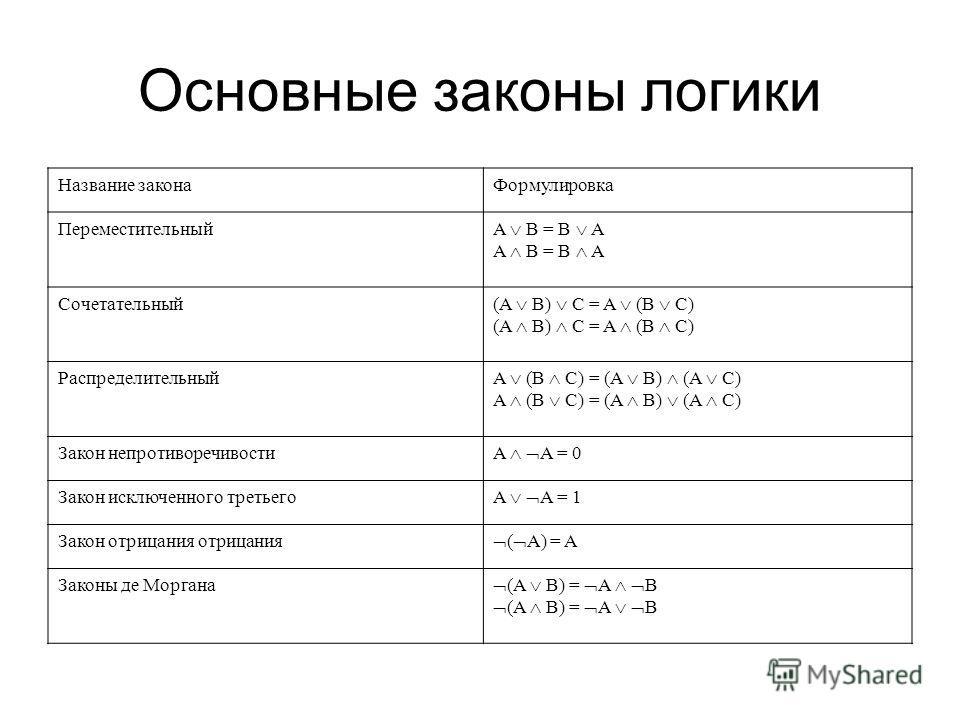 Основные законы логики Название законаФормулировка Переместительный A B = B A Сочетательный (A B) C = A (B C) Распределительный A (B C) = (A B) (A C) Закон непротиворечивости A A = 0 Закон исключенного третьего A A = 1 Закон отрицания отрицания ( A)