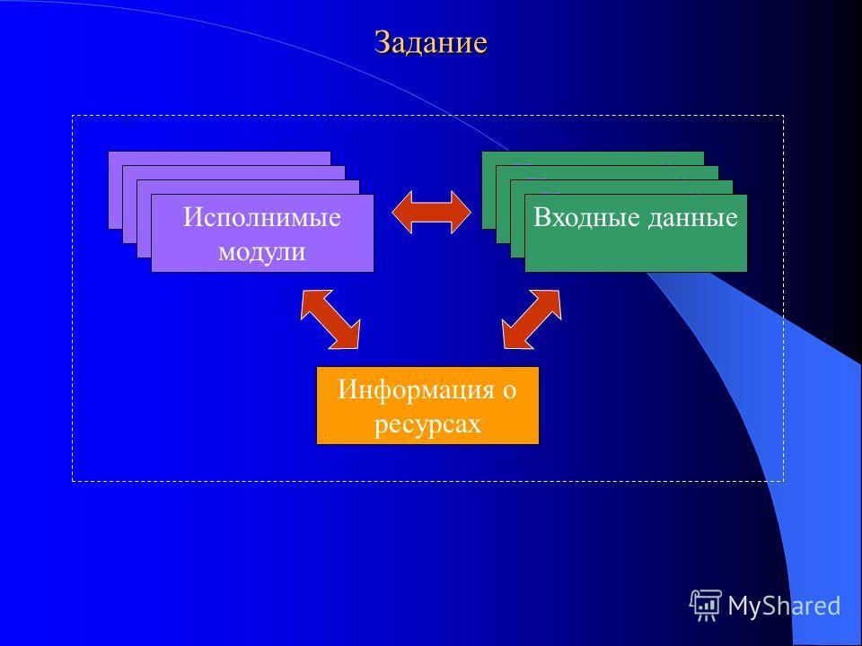 Задание Исполнимый модуль Исполнимые модули Исполнимый модуль Входные данные Информация о ресурсах