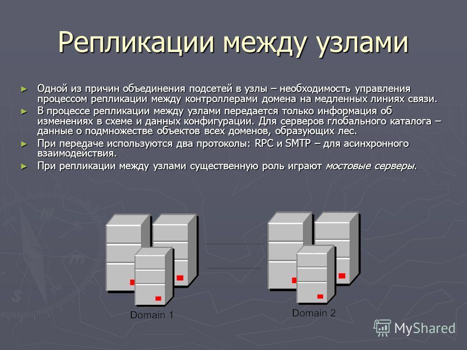 Репликации между узлами Одной из причин объединения подсетей в узлы – необходимость управления процессом репликации между контроллерами домена на медленных линиях связи. Одной из причин объединения подсетей в узлы – необходимость управления процессом