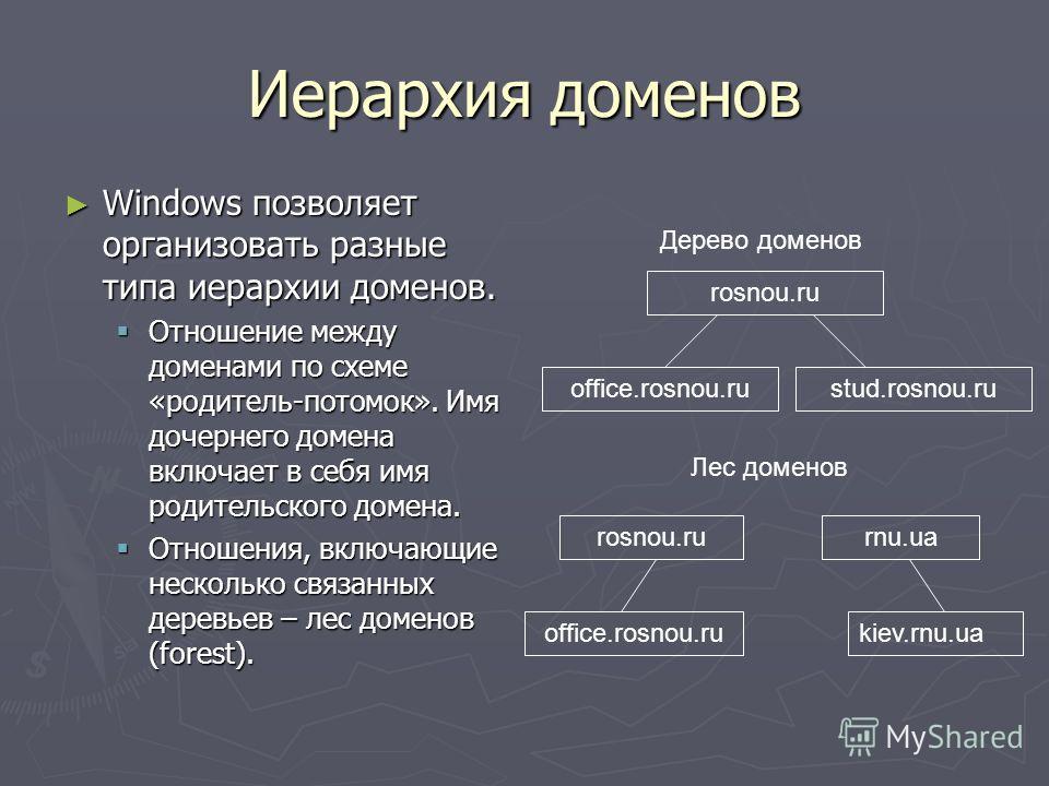 Иерархия доменов Windows позволяет организовать разные типа иерархии доменов. Windows позволяет организовать разные типа иерархии доменов. Отношение между доменами по схеме «родитель-потомок». Имя дочернего домена включает в себя имя родительского до